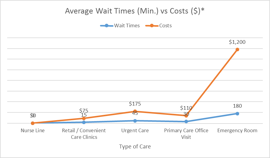 Cost and Wait times - Types of service