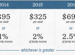 Health Insurance tax basics – Self Employed: Taxes & Penalty